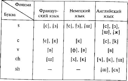 Развитие алфавитов и букв в разных языках