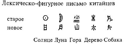 Идеография - новая форма развития письма