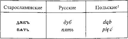 Появление сравнительно-исторического метода классификации в языкознании