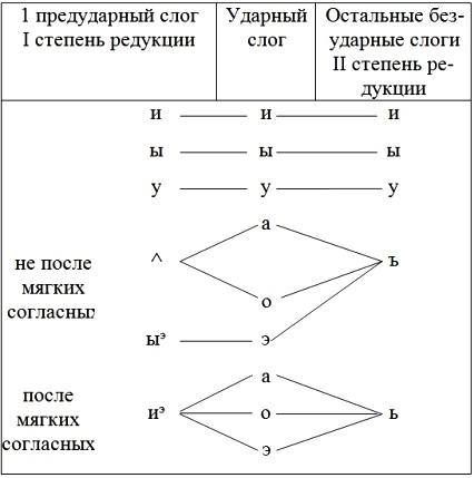Схема качественной редукции