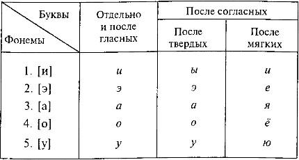 Изменения в области алфавита в славянском и русском языках