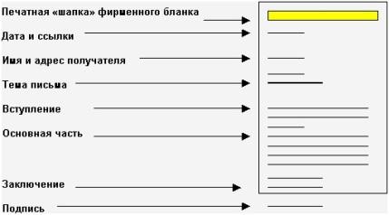 Разработка структуры делового письма и его вступление