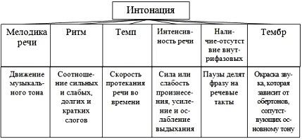 Интонация ее элементы основные интонационные конструкции