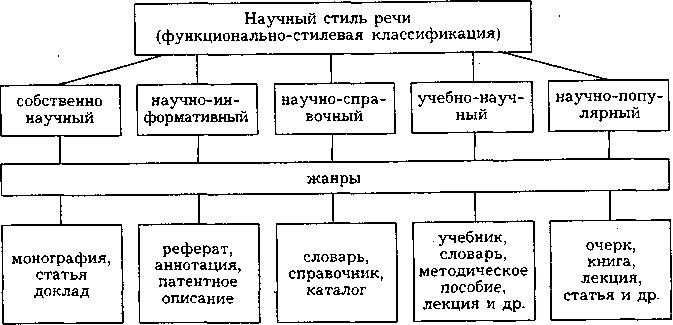 Функционально-стилевая классификация научного стиля речи