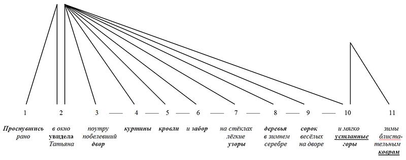 межсинтагматические связи