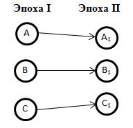 Схема конвергентного развития 1