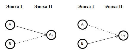 Схема конвергентного развития 2