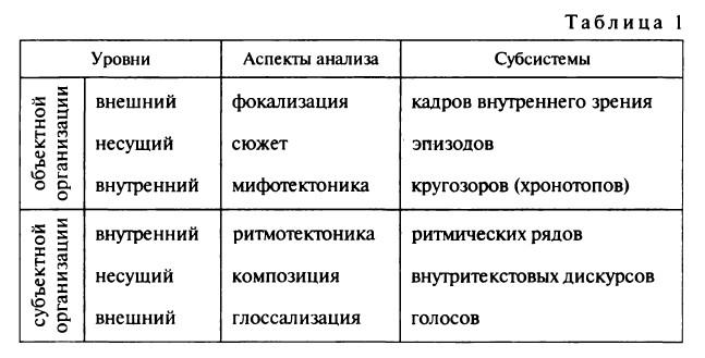 Многоуровневая структура объектно-субъектной организации литературного текста