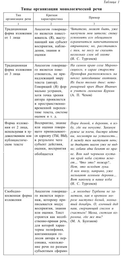 Типы организации монологической речи